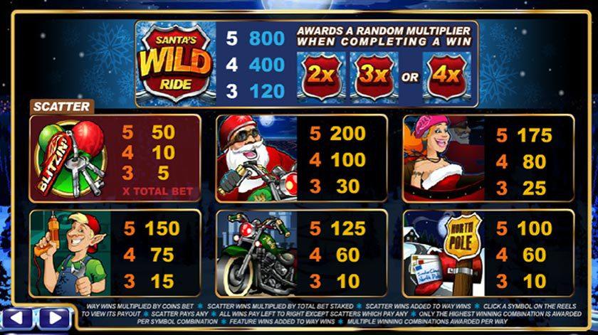 Vinst tabell i Santa´s Wild Ride